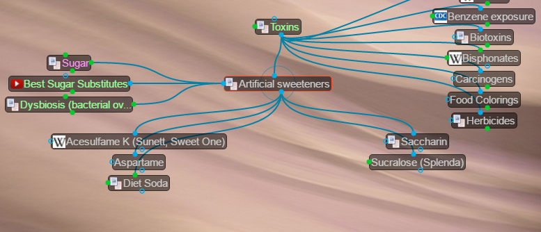 The database section on Artificial Sweeteners